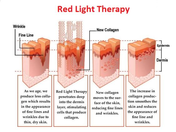 skin benefits of red light